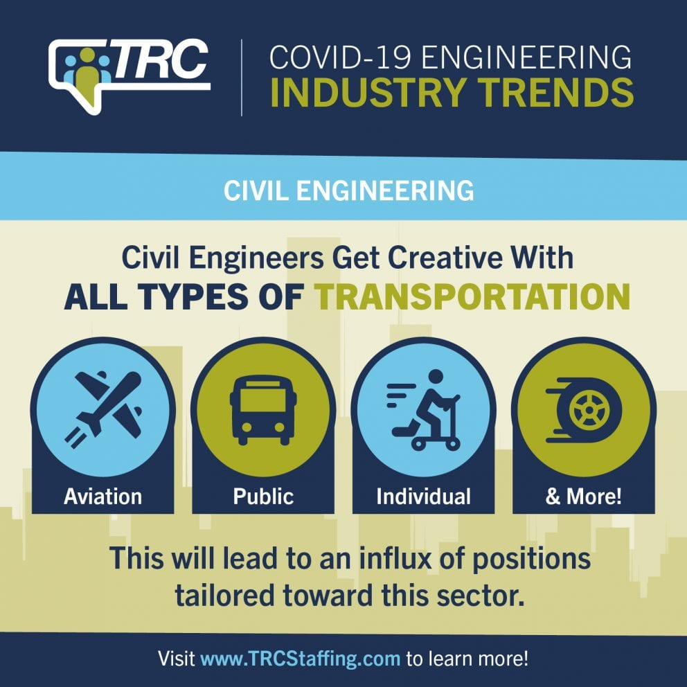 Engineering Hiring Trends 2020 | TRC