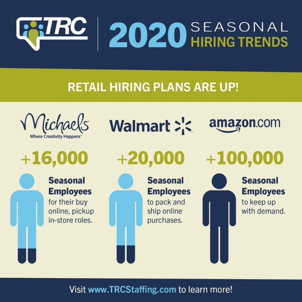 TRC | Seasonal Hiring Trends 2020